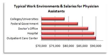 Starting salaries physician assistant what is a physician assistant
